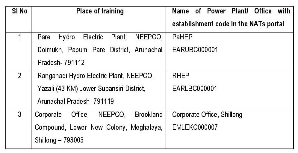 NEEPCO Recruitment 2021: 26 Apprenticeship Vacancy