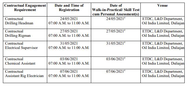 OIL India Ltd Recruitment 2021: 119 Headman, Rigman, Assistant & Others Vacancy